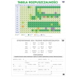Tabela rozpuszczalności dydaktyczna 76x52cm. Plansza ścienna dwustronna.